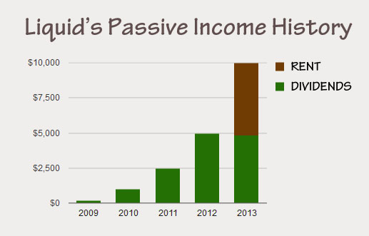 13_01_passive_history income Financial Problems