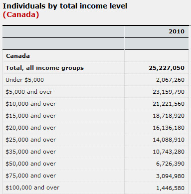 income statscan poll results