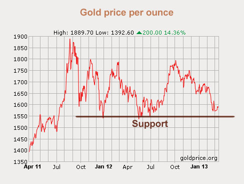 13_03_goldpricechart, golden