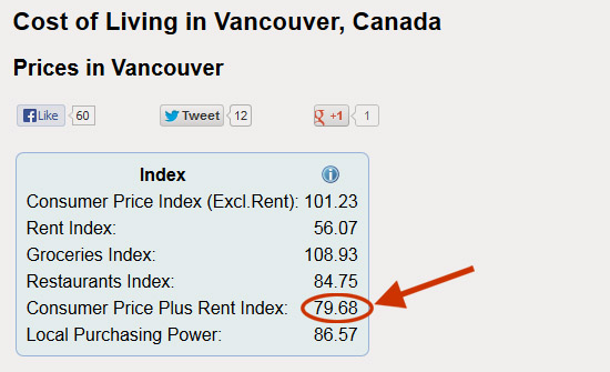 Cost of Living Ranking in Canada