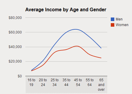 13-9 median and average Income-by-age-gender