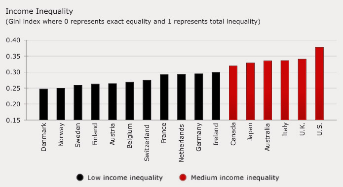 13-9-income-inequality