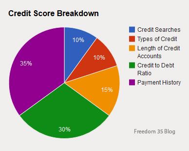 14-04-creditscore credit score