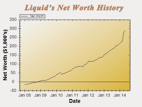 chart_14jun net worth fiscal update