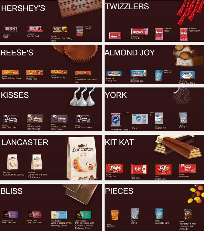 15-05-hersheys-brands