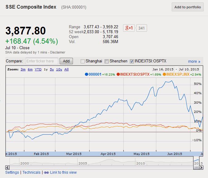 15-07-china-stock-market-shanghai-sse