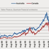 15-08-australia-canada-stock-market-comparison