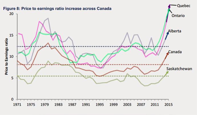 15-08-farmland-price-earnings-ratio