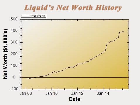 15-08-networth-chart