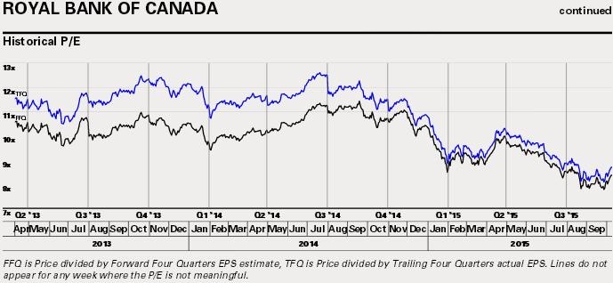 15-10-ry-royal-bank-price-to-earnings-ratio-historical
