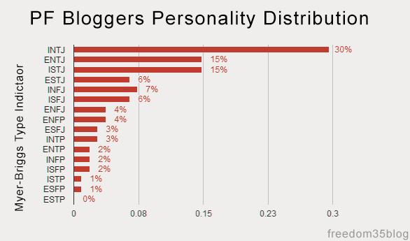 15-11-mbti-personality-distribution-pf-bloggers
