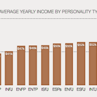 15-11-myers-briggs-personality-affects-income