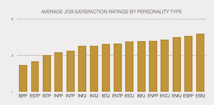 15-11-myers-briggs-personality-test-job-satisfaction