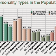 15-11-myers-briggs-world-population-distribution