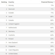 16-01-financial-literacy-world-wide-comparison-countries