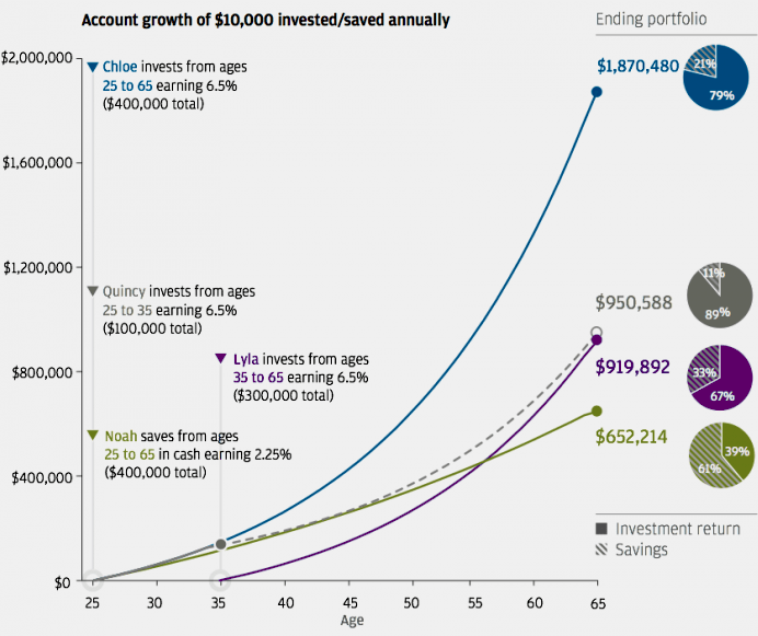 16-03-compound-interest-age-growth-time-investment
