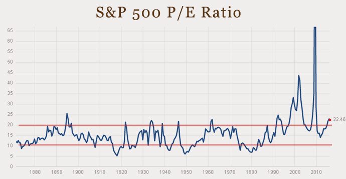 16-03-valuation-stocks-pe-ratio