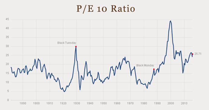 16-03-valuation-stocks-shiller-pe-10-ratio