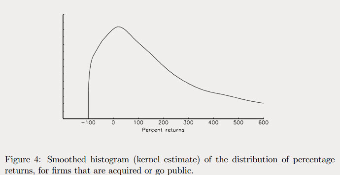 16-08-distribution-returns-venture-capital