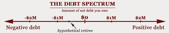16-09-debt-spectrum-graph-retire1