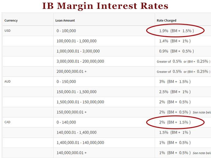 16-09-interactive-brokers-margin-rates