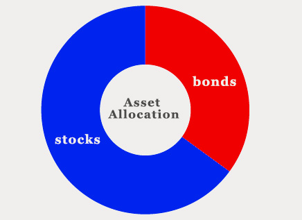 16-11-asset-allocation-100-minus-age