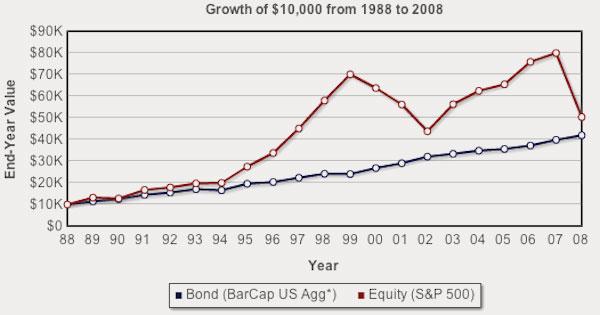 The Best bond ETFs To Buy In 2018