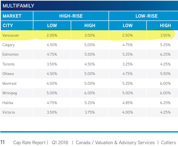 Low rise condos have higher cap rates than high rise condos