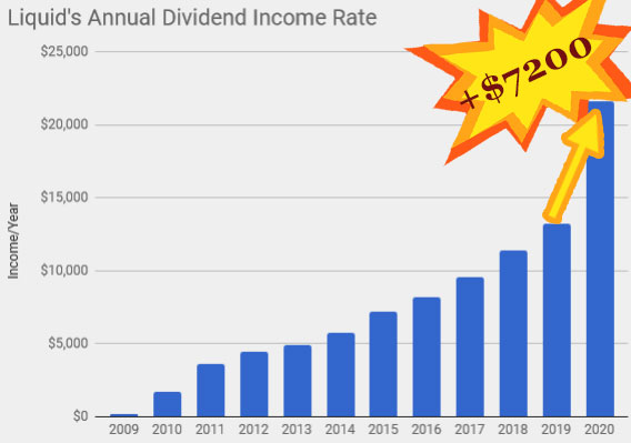 dividend investing pays off