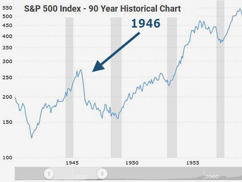 inflation is coming and it could trigger the next stock market correction