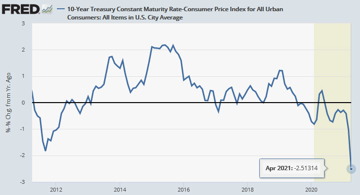 negative real interest rates can last a long time