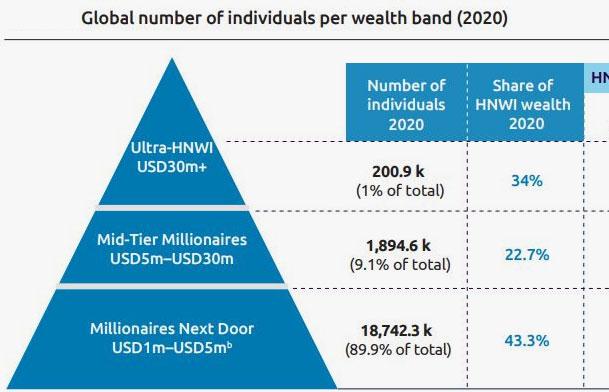 wealth by segment