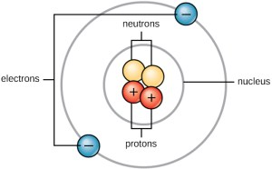 Atoms | elements | And Compounds
