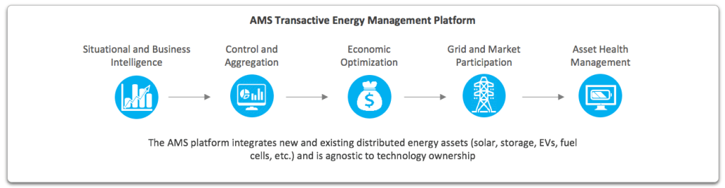 Advanced Microgrid Solutions' Transactive Energy Management Platform