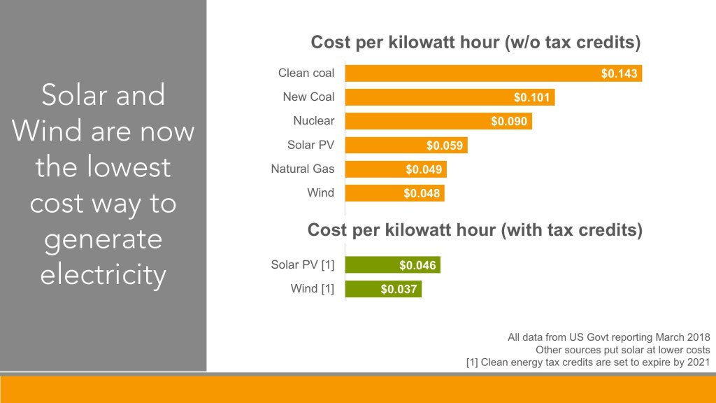 A graph showing that wind and solar power are now the cheapest means of generating electricity
