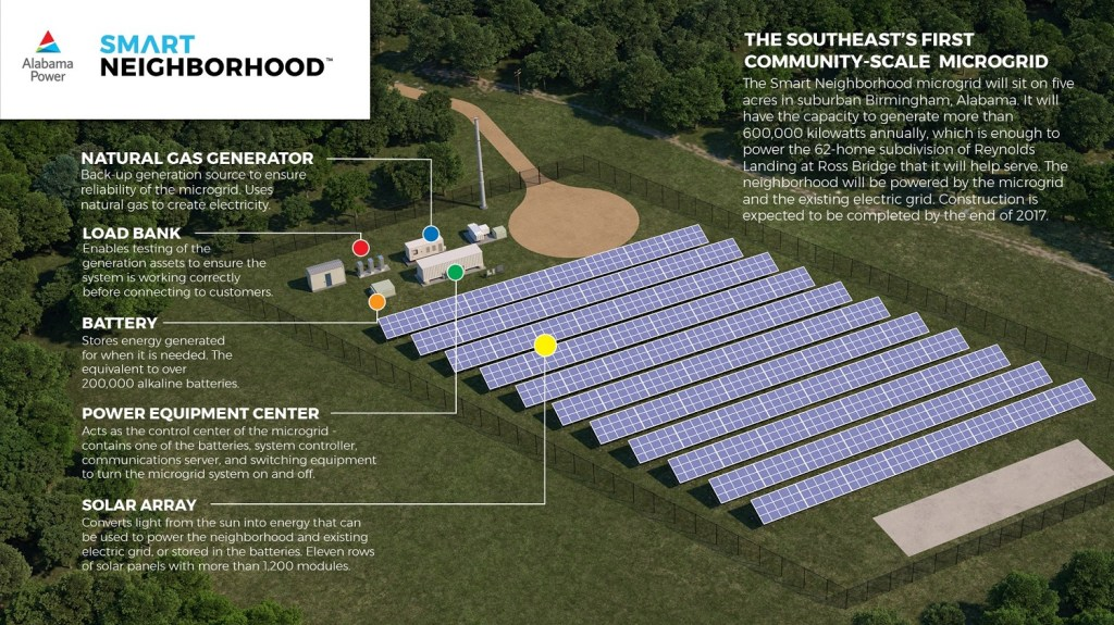 Details about Alabama Power's Smart Neighborhood Microgrid