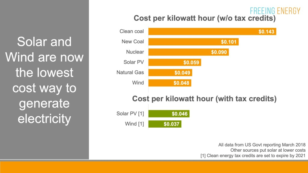 price cost comparison of solar coal nuclear natural gas