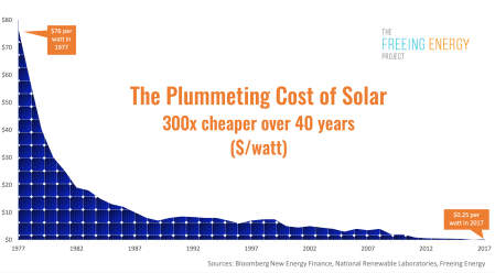 The stunning decline drop reduction in the price cost of solar cell panel technology watt over time