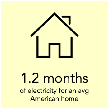 a megawatt hour can power an avg American home for 1.2 months