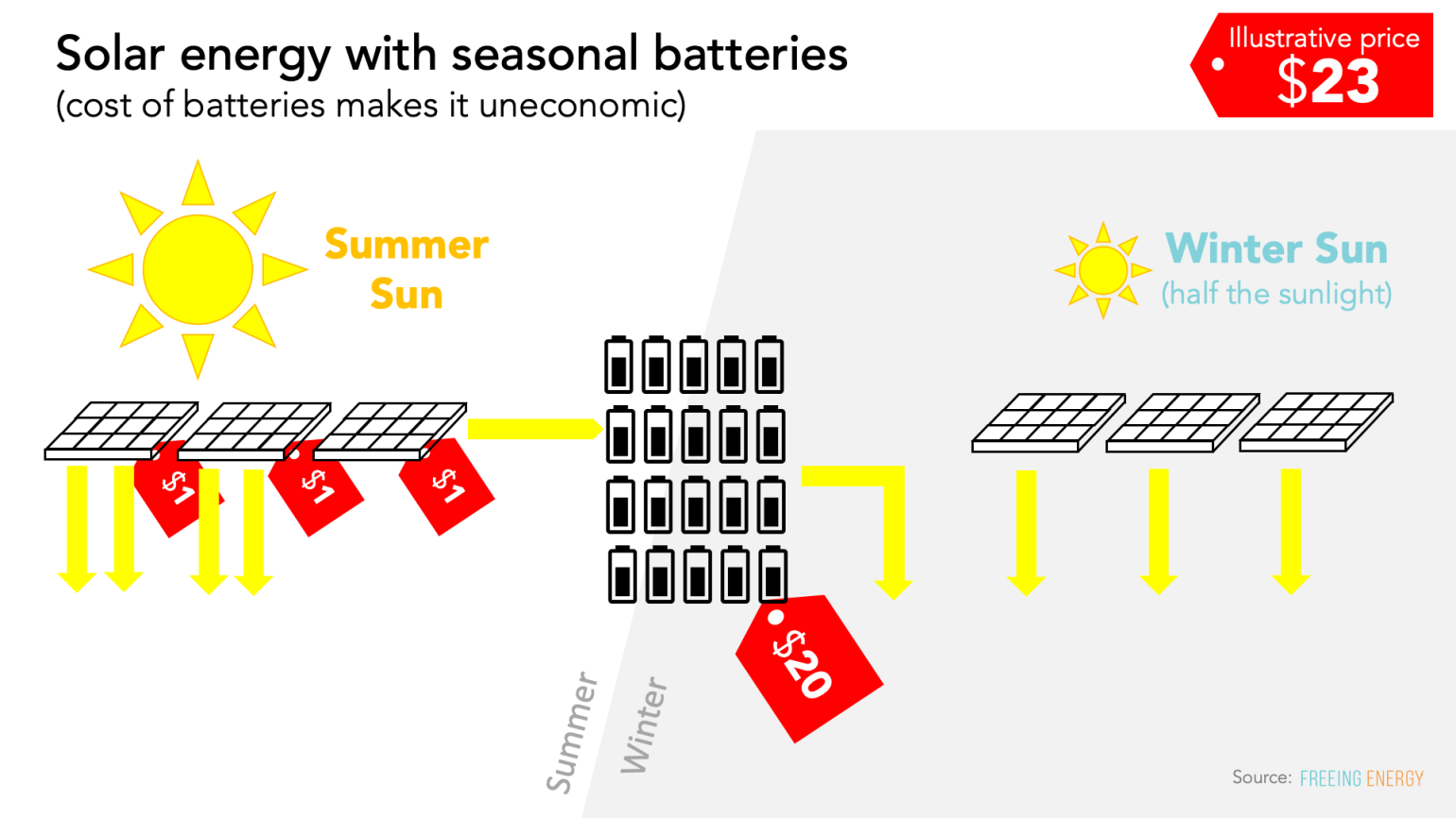 solar energy with seasonal batteries - this is a real clean energy grid but it's too expensive