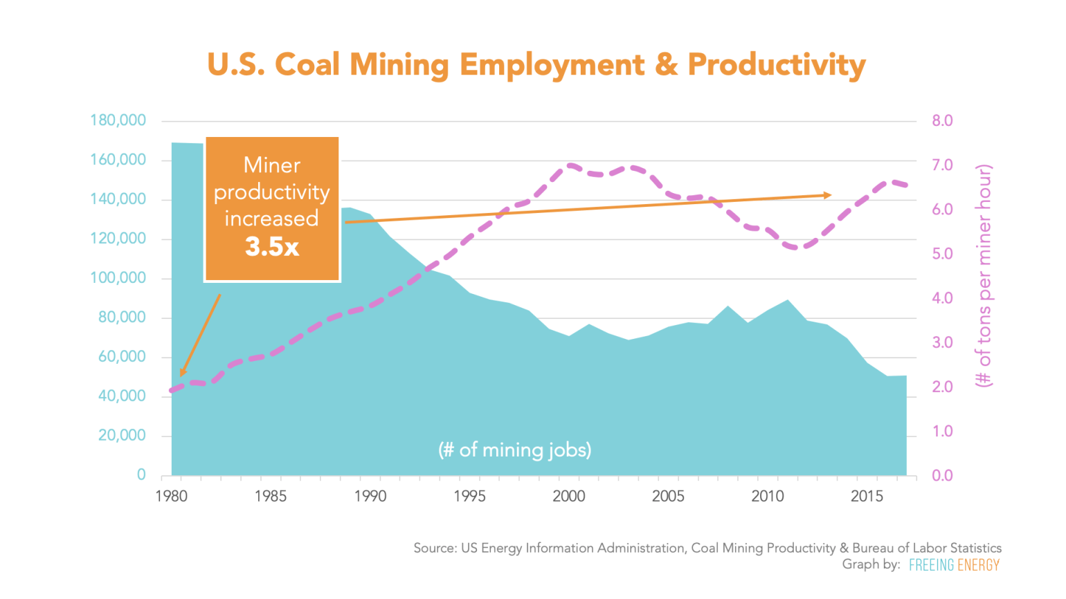 The rise in mining productivity has resulted in a huge drop in coal mining jobs