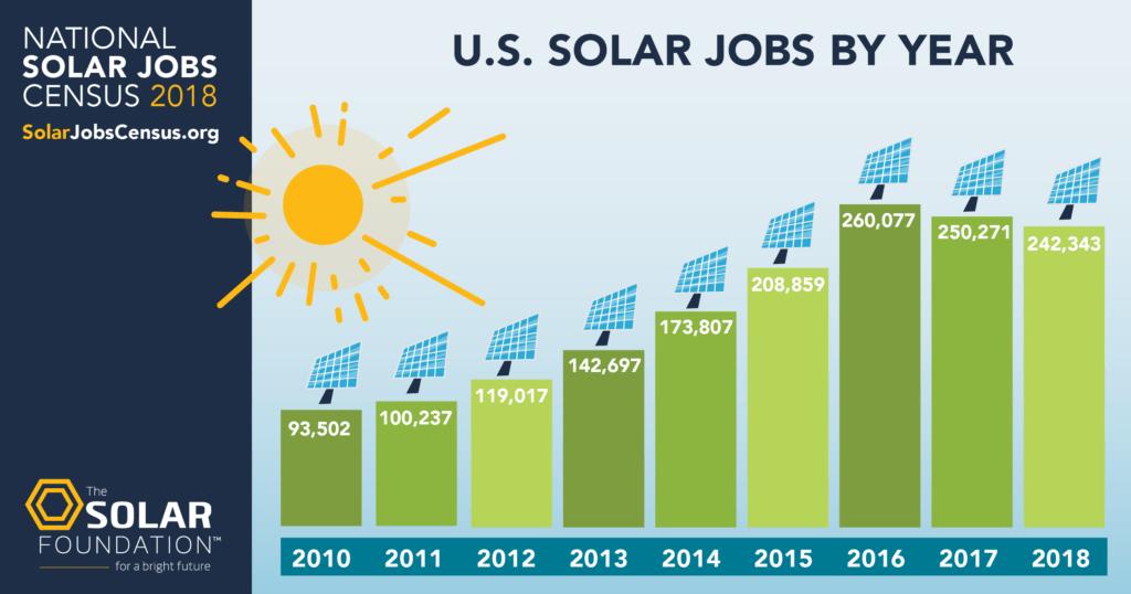Solar foundation solar energy jobs over time
