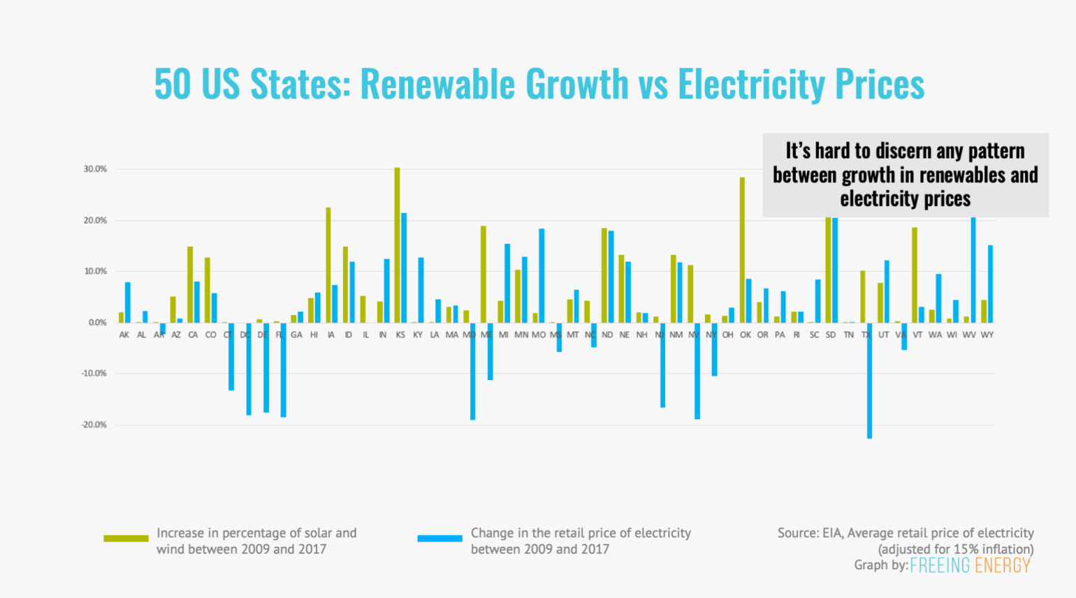 50 US States - comparing renewable growth vs electricity prices - it's nearly impossible to discern a pattern showing that renewables drove up prices