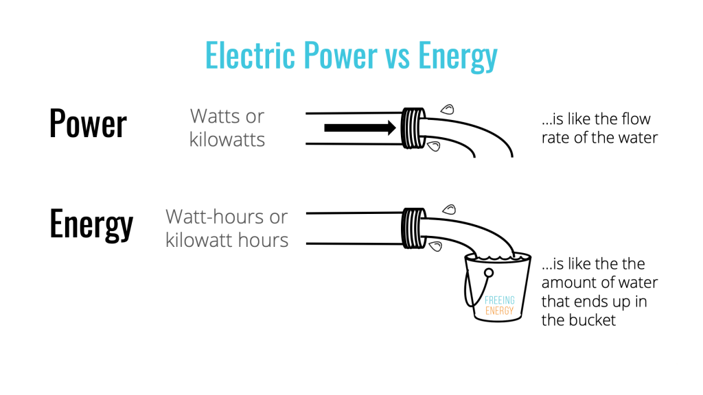 an image showing electric power compared to electric energy using a water hose as an analogy