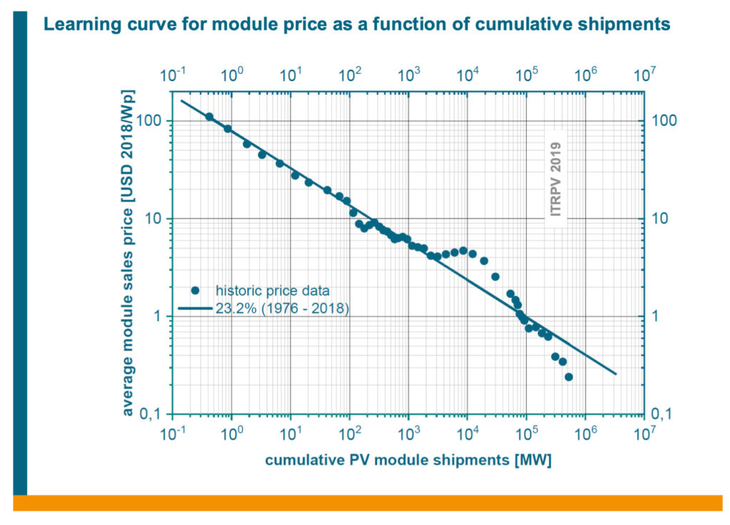 ITRPV learning curve graph 2019 shows experience is the major reason behind the solar cost decline