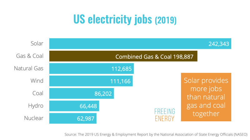 jobs for solar, wind, nuclear, coal, and natural gas