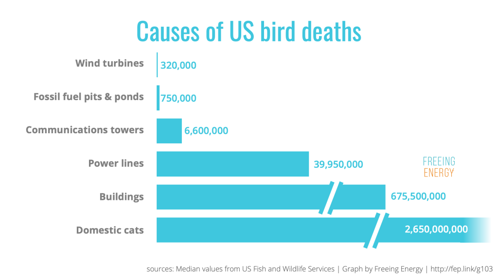 Chart showing bird deaths from wind turbines, fossil fuels, communications powers, electric power lines, buildings, and cats (in order of deaths)
