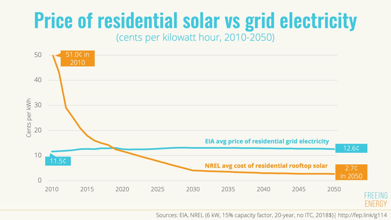 residential solar vs. grid