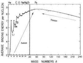 calculate binding energy