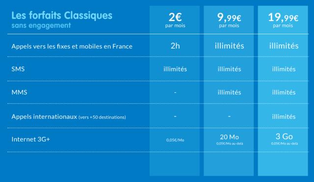 Prixtel-Forfaits-Classiques-tableau